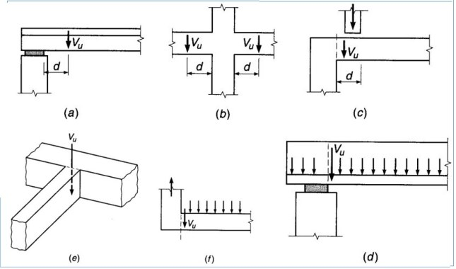 Location of Critical Section for Shear Design