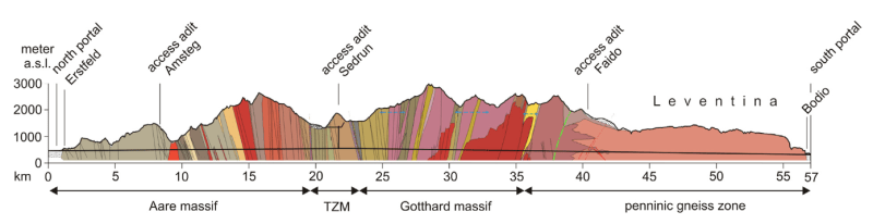 Geological cross-section of the Gotthard Base Tunnel