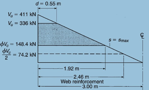 Stirrup Distribution According to ACI code