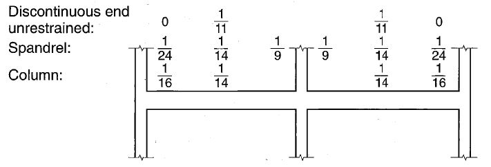 Summary of ACI simplified method (Approximate method or ACI moment coefficient) for Beams with two Span