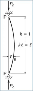 Effective Length Factor for Column Hinged at Both Ends