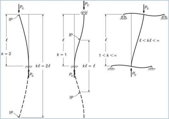 Effective Length Factor for Unbraced Column