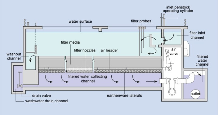 Rapid Gravity Sand Filter.