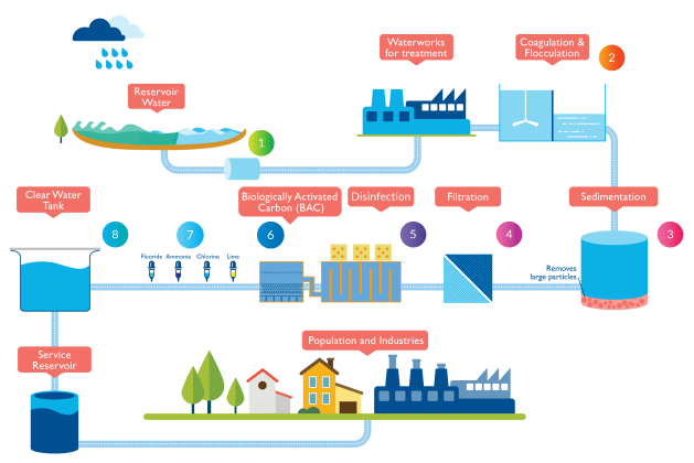 7 Major Stages in Water Treatment Plant