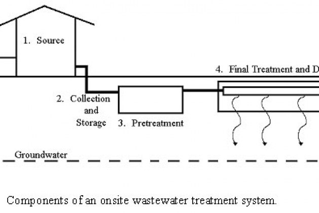 What is Onsite Wastewater Treatment System (OWTS)?