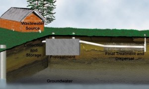 What are the Pre-Treatment Components of On-Site Wastewater Treatment System?
