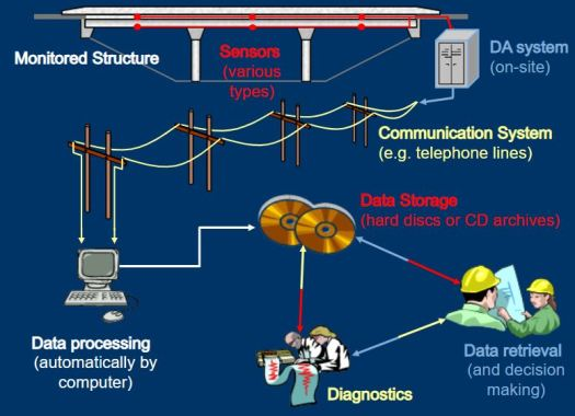 Schematic Presentation of Structural Health Monitoring System Components and Related Tasks