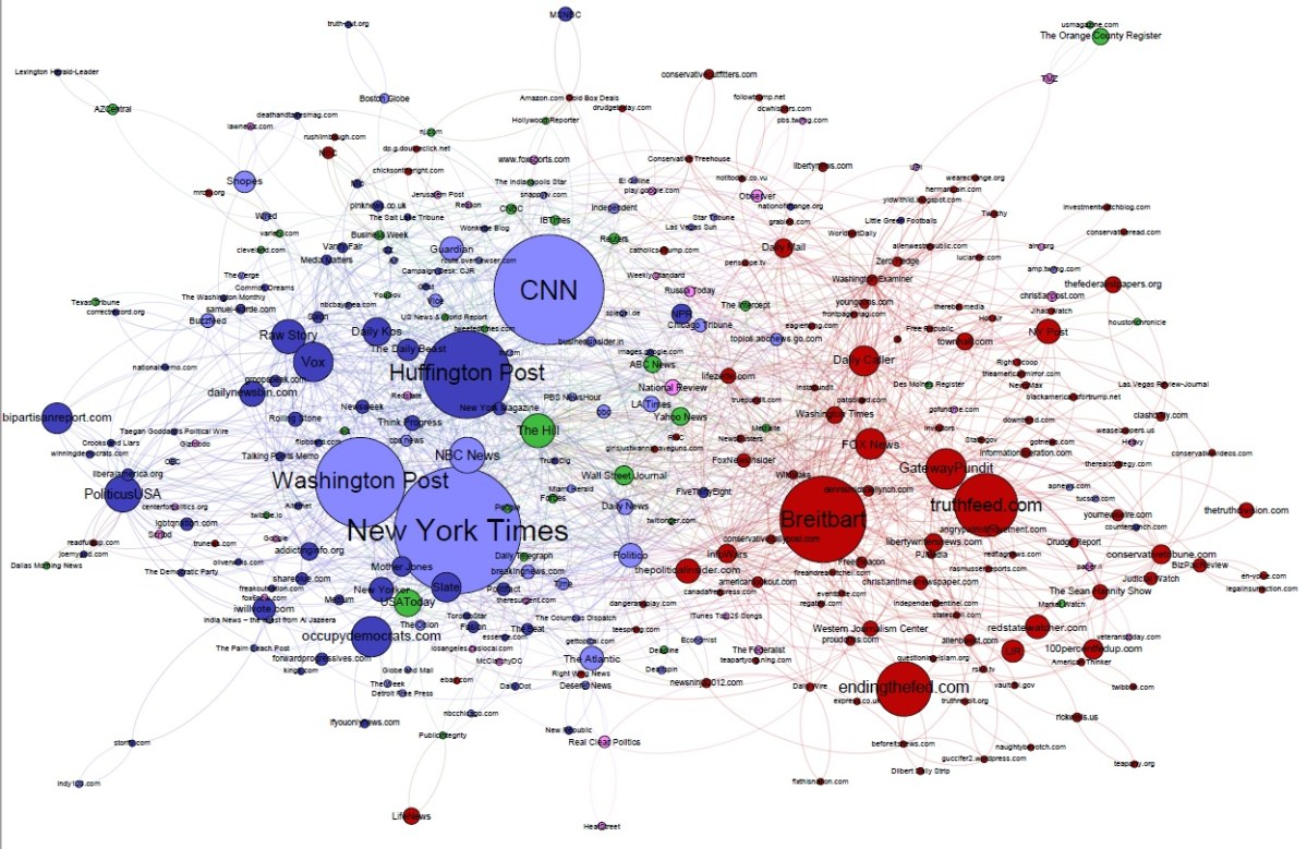 Centralized Polarization and the Pro-Trump Media Ecosystem