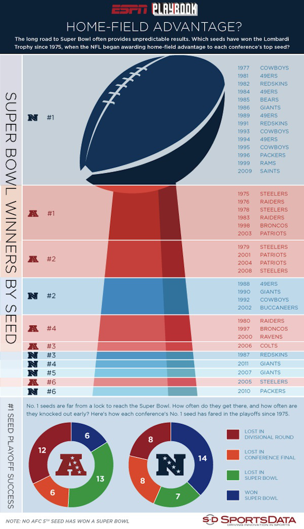 No. 1 Seed NFL Playoff Performance
