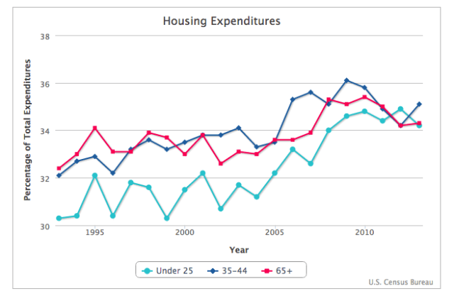 Housing Expenditures as Percentage of Income
