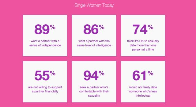 Single Women Multiple Partners