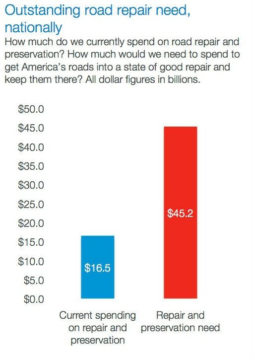 American Infrastructure Spending Gap