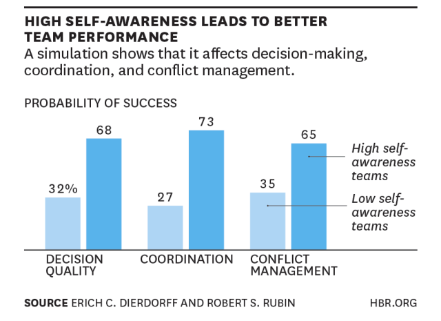 Impact of Self-Awareness at Work