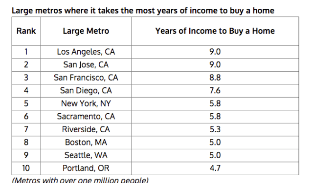 U.S. Cities With Not-Affordable Housing
