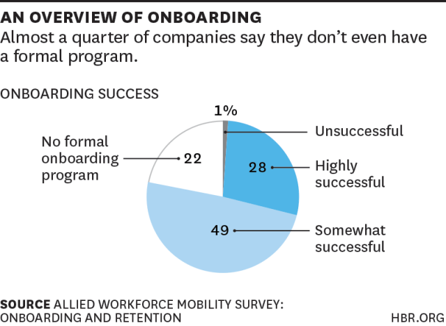 Onboarding Is A Failure