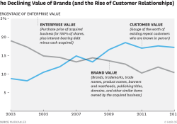 Branding vs. Customer Experience