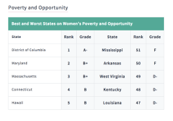 Status of Women By State V2