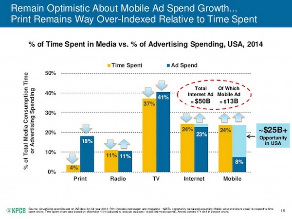 Ad Spend vs. Time Spend Print Media