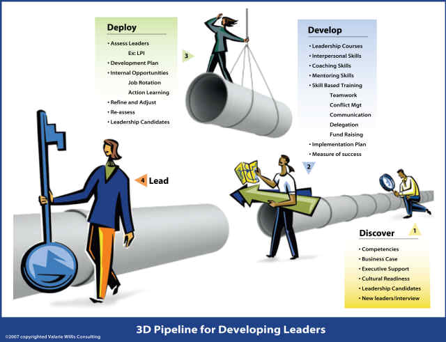 Consultants and Leadership Pipelines