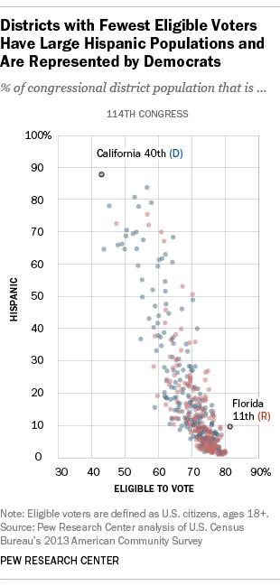 Hispanic Voting Power vs. Eligible to Vote