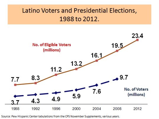 Latino Voters in Presidential Elections
