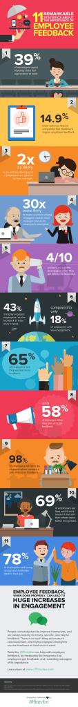 Employee Feedback Infographic