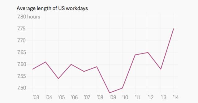 How Much U.S. Citizens Work