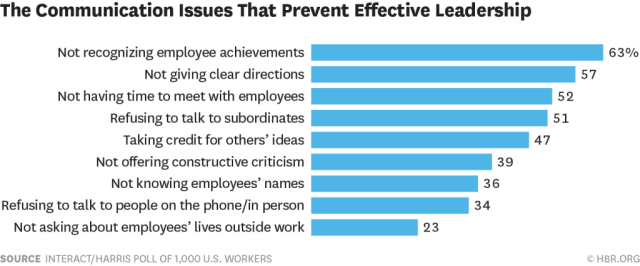 Leadership Traits That Employees Don't Like