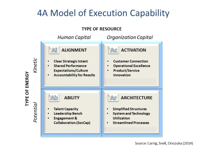 4A Model of Strategy Execution