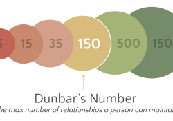Dunbar's Number and 2016 Networking