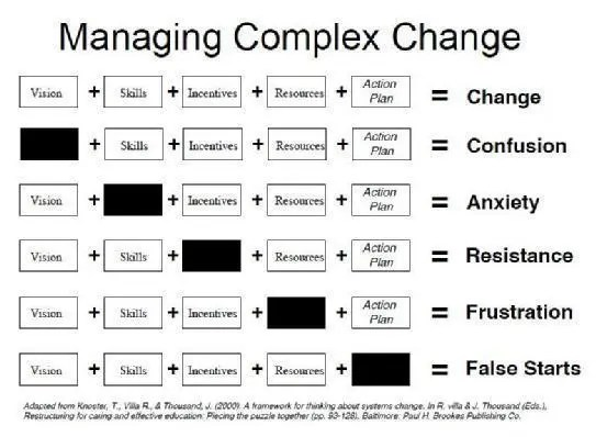 Change management factors