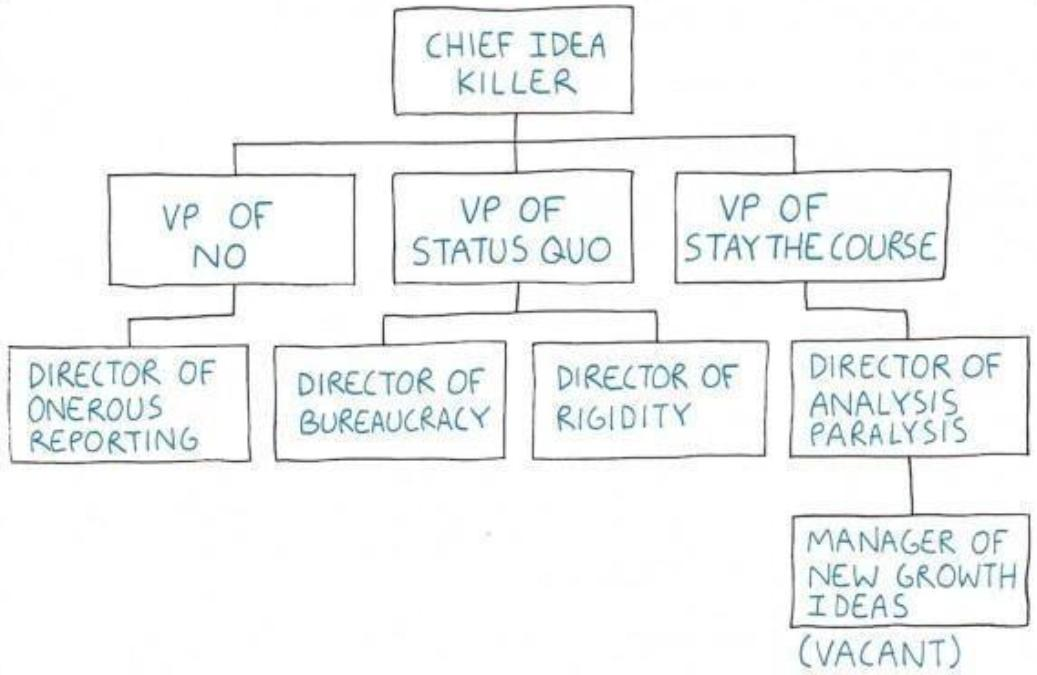 bureaucracy is swallowing workplaces whole the context of things Diagram of Waste
