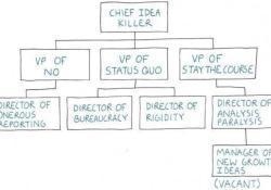 Bureaucracy Org Chart