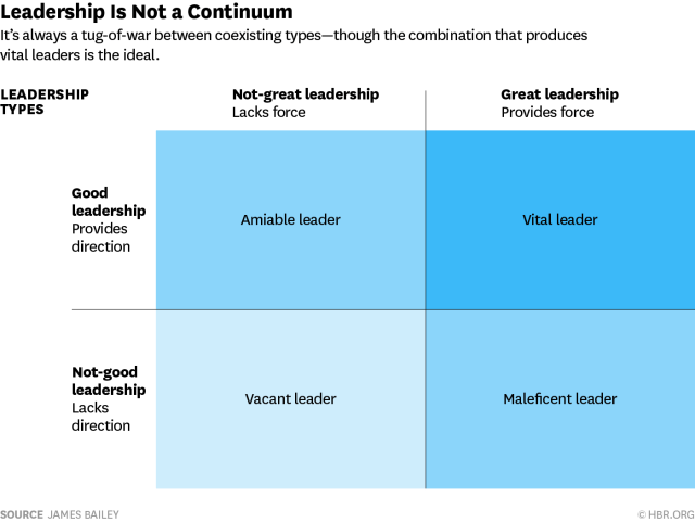 Theories of leadership Bales