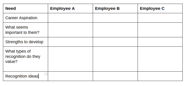 Employee reward system chart