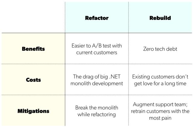 Strategic decision making chart 2