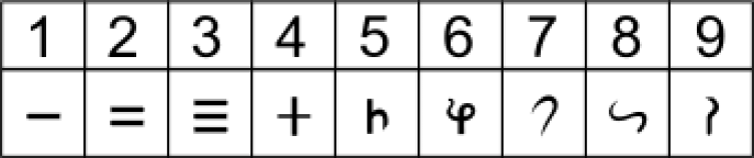 Brahmi numerals. Credit: Wikimedia Commons