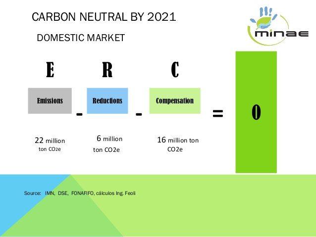 2021 Carbon-Neutral program