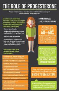 Progesterone Info