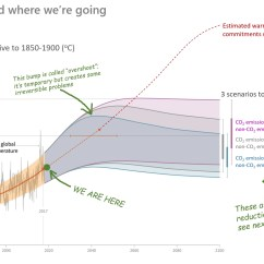 3 Types Of Rainfall Diagrams 1998 Ford Mustang Gt Wiring Diagram The International Climate Report In Three