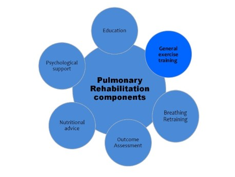pulmonary-rehabilitation-6-638.jpg