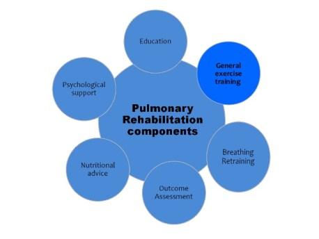 pulmonary-rehabilitation-6-638.jpg