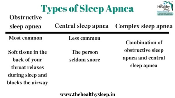 types of sleep apnea.jpg