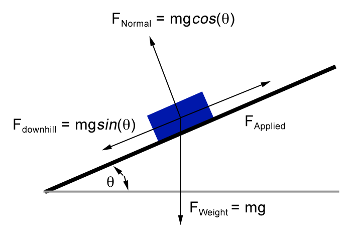 Pendulum Force Diagram Physics, Pendulum, Free Engine