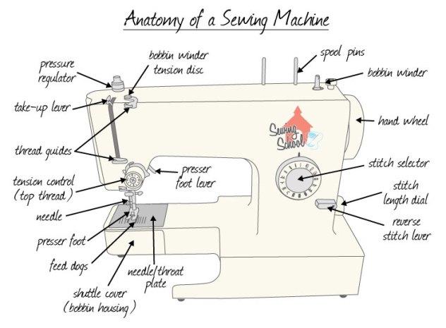 AnatomyofSewingMachine1