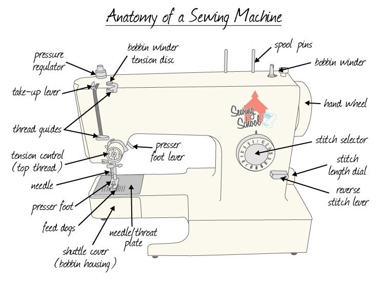elna sewing machine parts diagram 3800 series 2 engine let s talk recommendations the crafty quilter anatomyofsewingmachine1