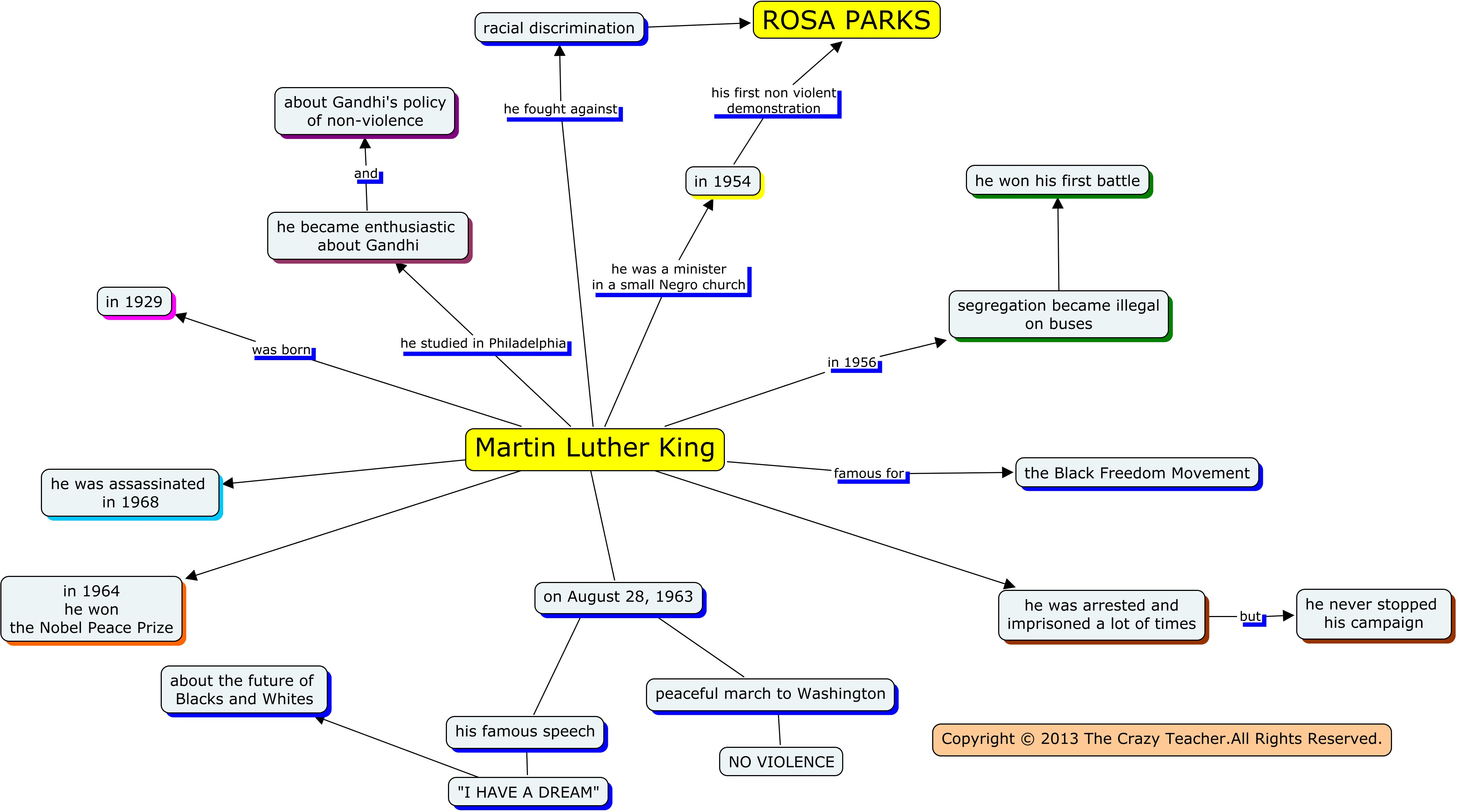 Martin Luther King A Concept Map