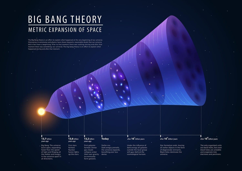 Cross Examining The Big Bang