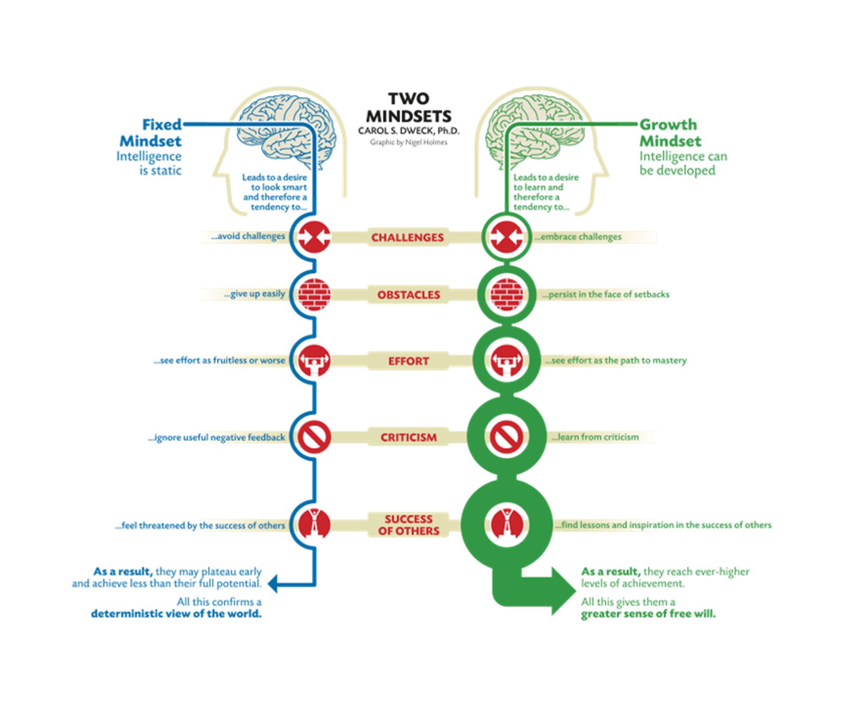 Fixed Mindset Versus Growth Mindset What Mindset Do You