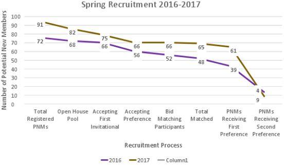 spring recruitment